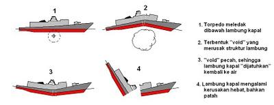 Torpedo Void
