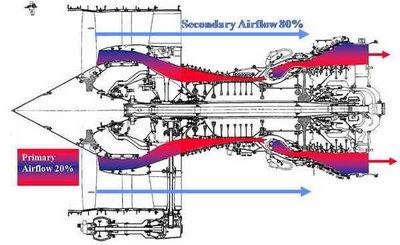Mesin Turbofan