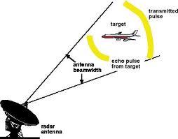 Prisip Kerja Radar