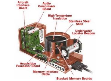 Sistem kerja CVR
